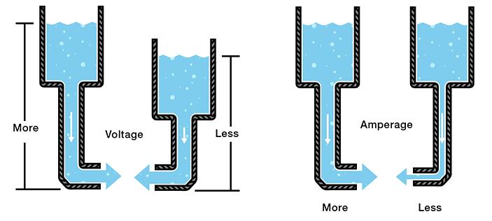FuroSystems Battery Range Water Analogy