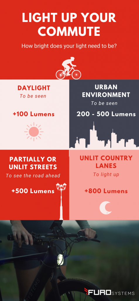 Bike Lights what are lumens