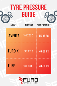 Furosystems Tyre Pressure Guide