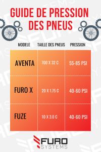 guide pression pneus de vélo électrique